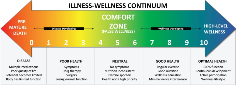 illness-wellness-continuum-large